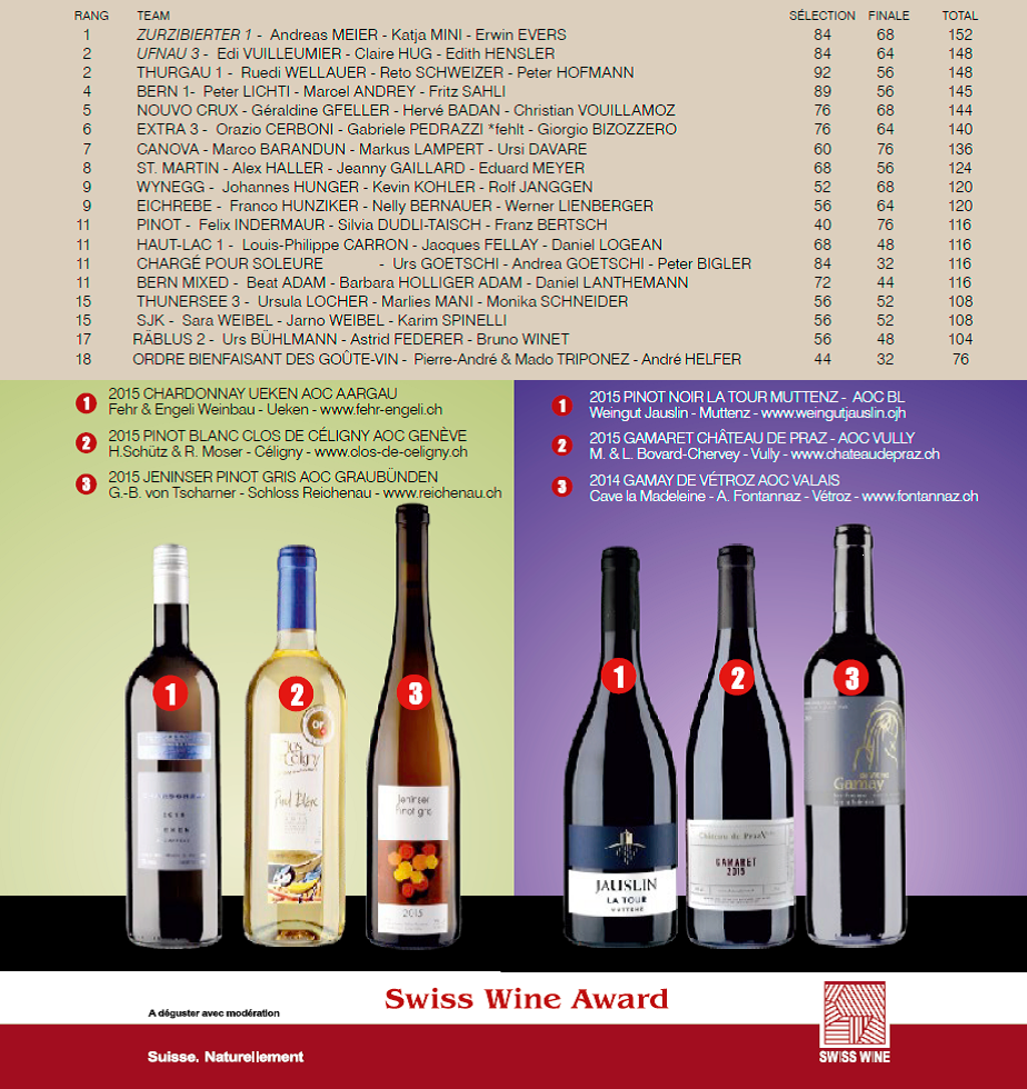 Coupe ANAV 2017 Swiss Wine Award inkl Weine